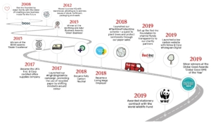 Red-Inc company timeline diagram